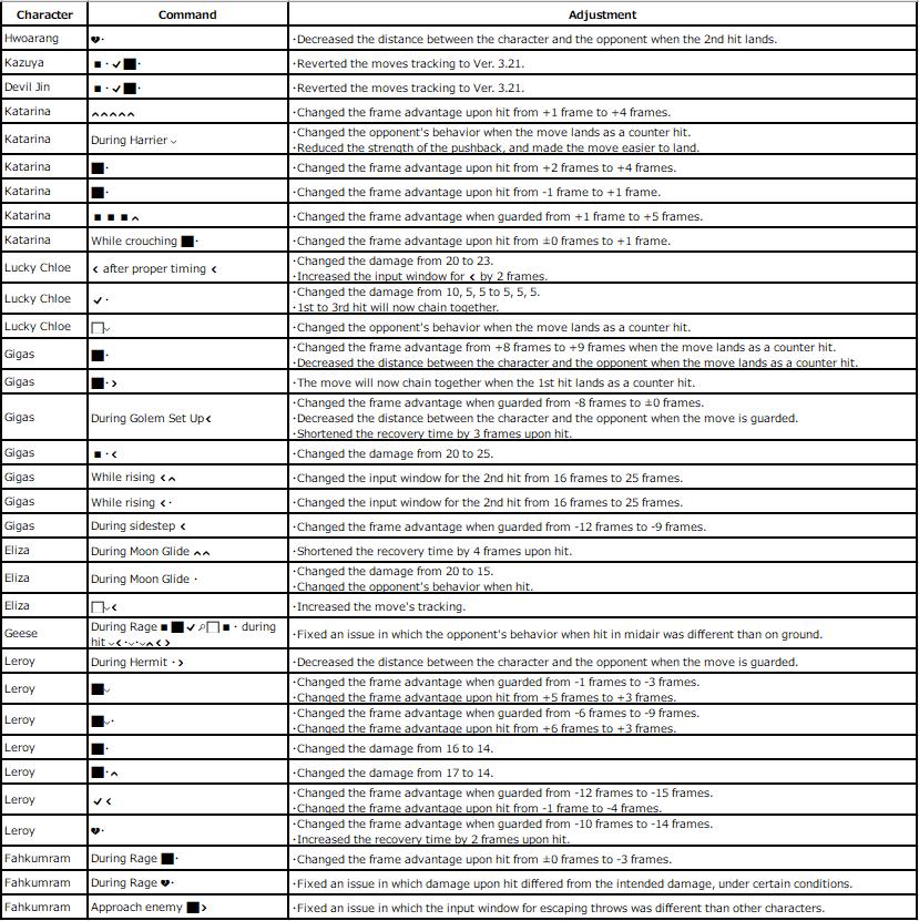 Tekken 7 Patch Notes 3.31